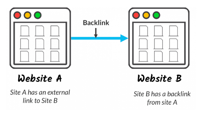 representation of what backlinking is