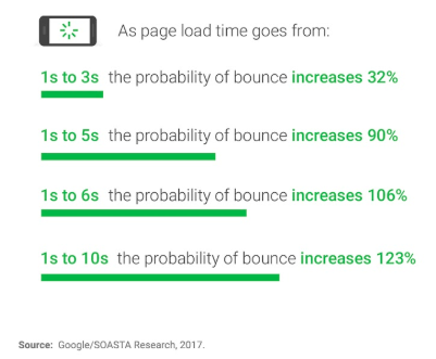 statistics relating page load time and bounce increases to know how it will affect SEO for insurance agents