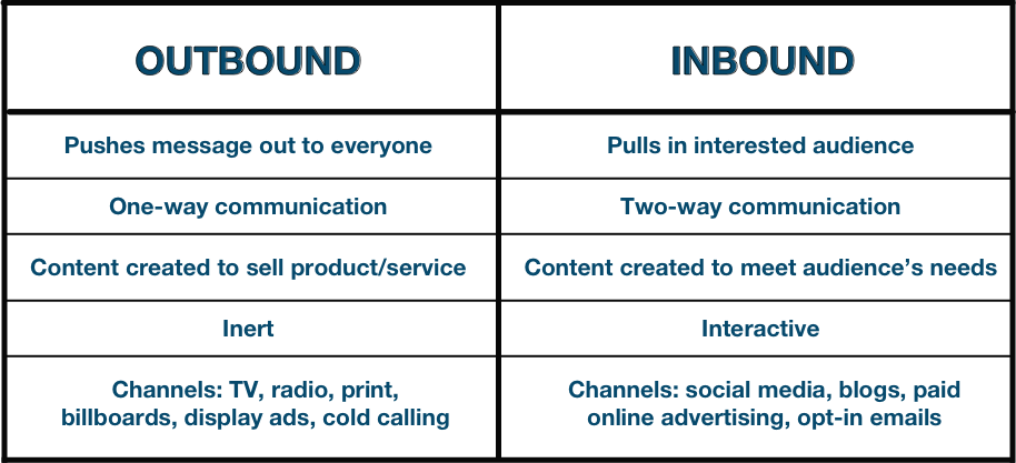 outbound and inbound for insurance marketing