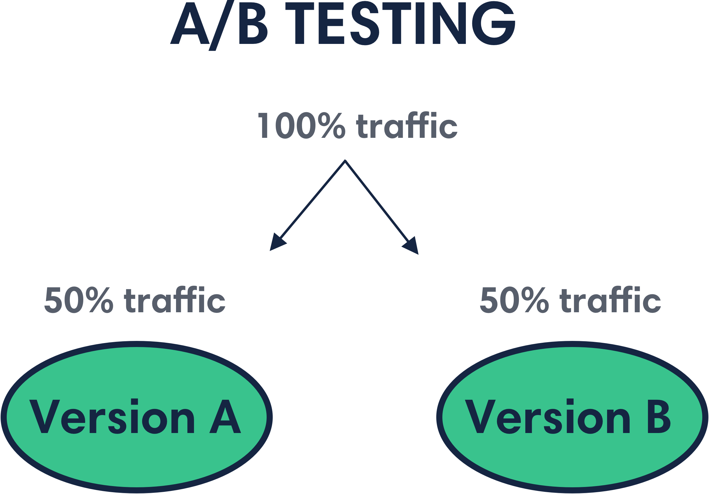A/B testing for insurance agencies