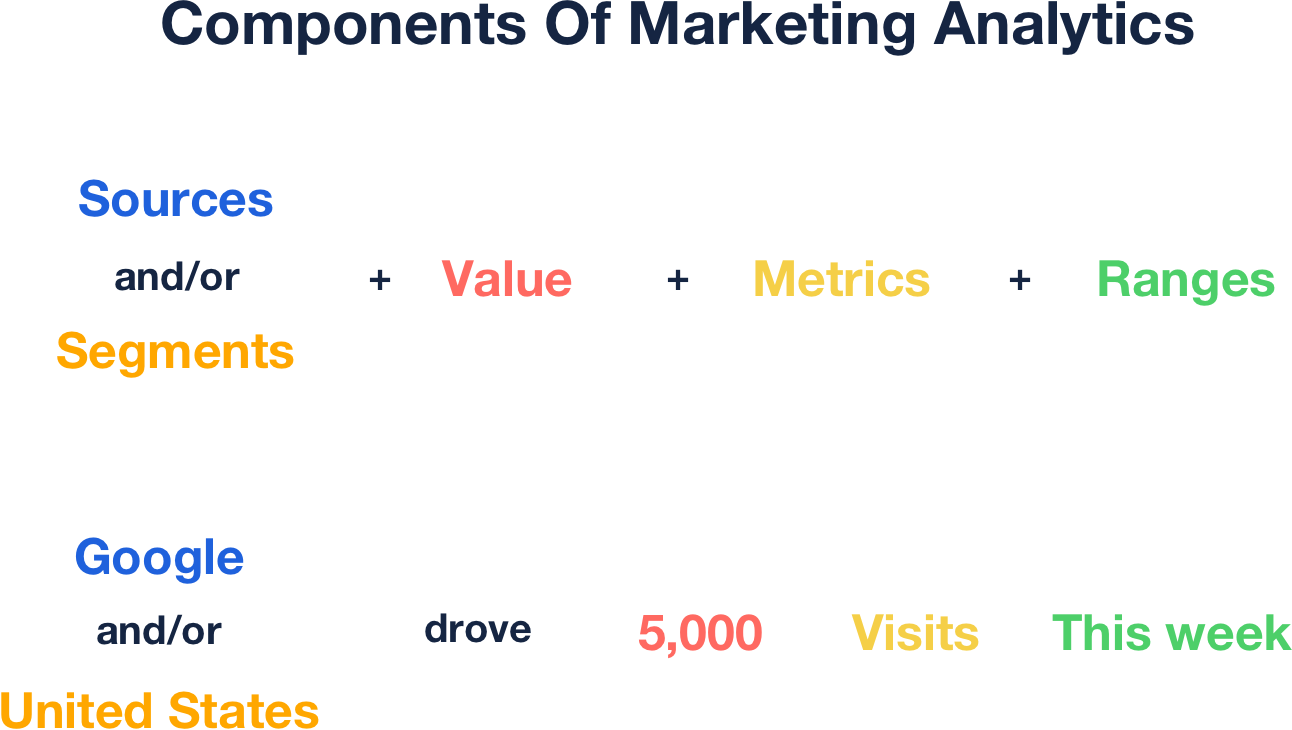 Marketing Analytics for insurance agencies