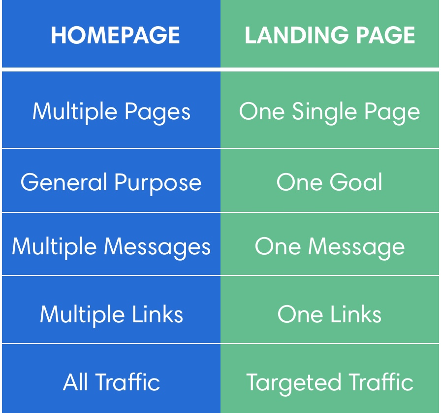 insurance agency landing pages