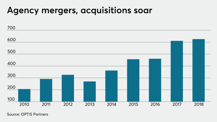 Show growth of mergers and acquisitions to signal good year to sell your book of business