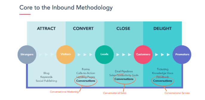 Conversational marketing as inbound marketing