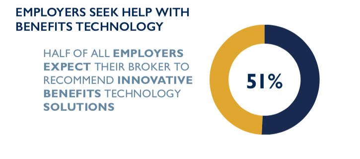 51% of employers want help from brokers to find technology