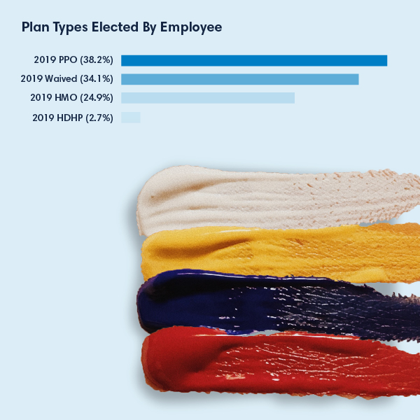 plan types elected by employee