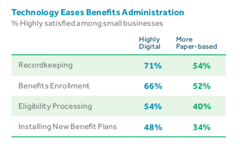 Technology eases benefits administration