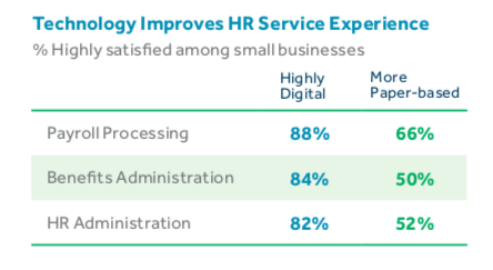 Technology improves HR services