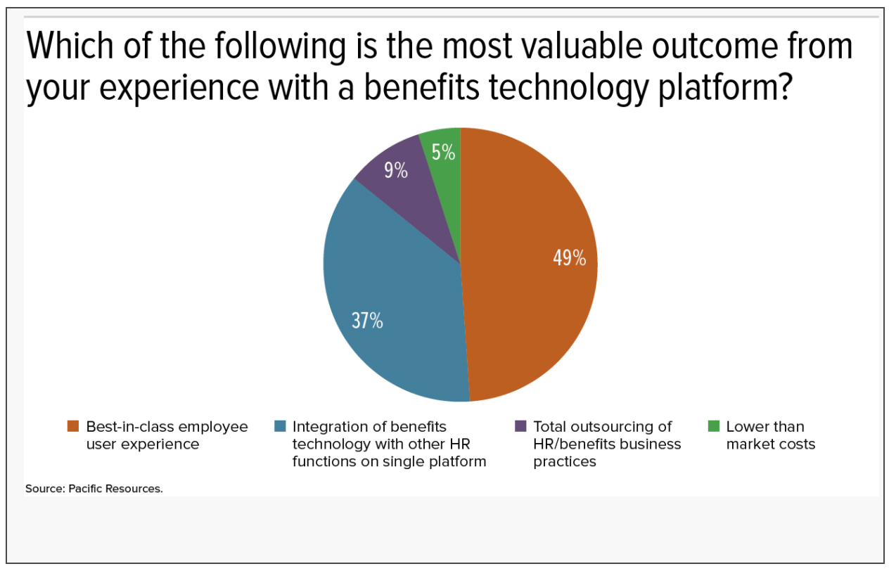 Results from the HR Technology & Benefits Administration Survey conducted by Pacific Resources