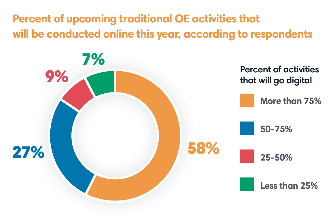 percentage of traditional open enrollment activities that will be online