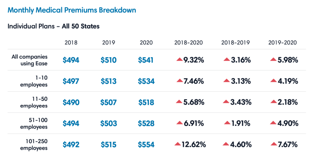 Table with individual plans monthly medical premiums for all 50 states.