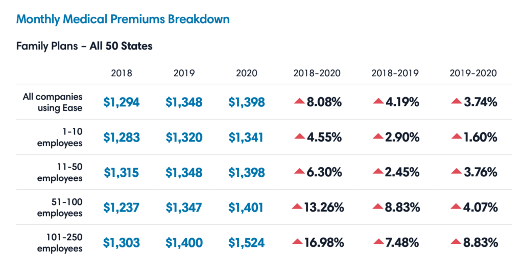 Table with family plans monthly medical premiums for all 50 states.