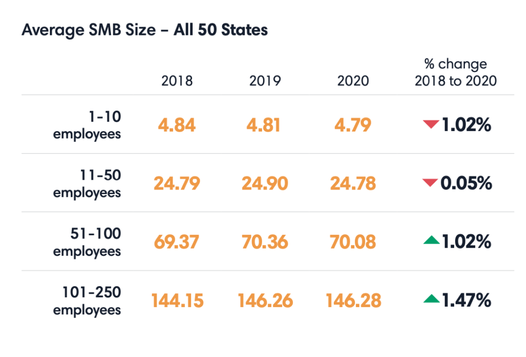 Table with average SMB size data