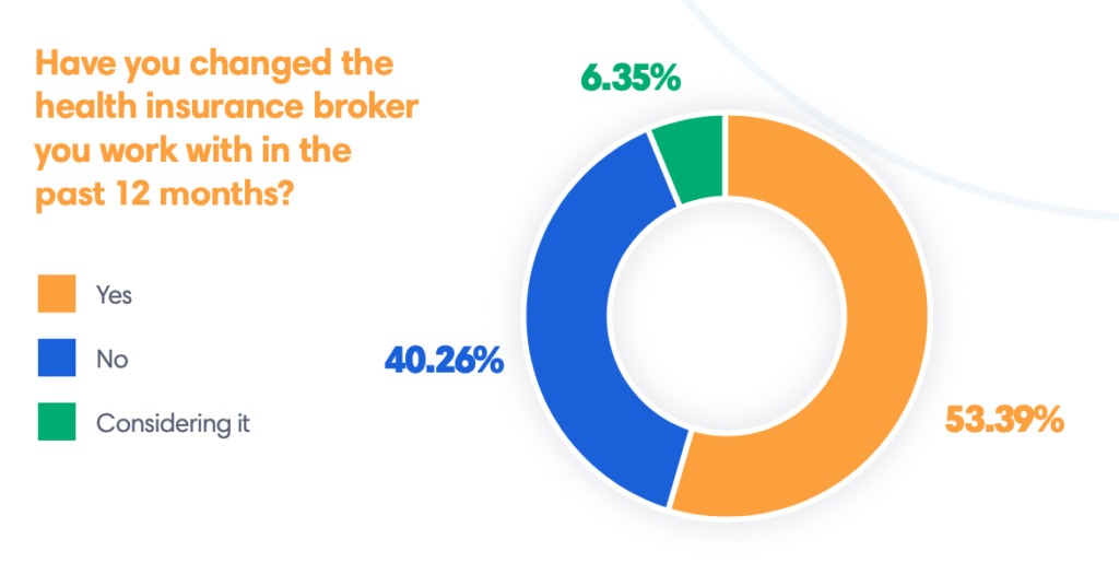 have you changed your health insurance broker graph
