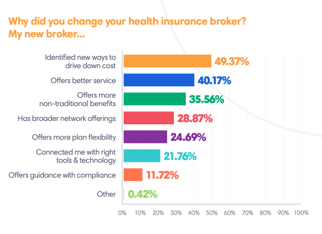 why did you change your health insurance broker graph