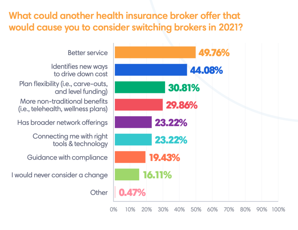 what could another broker offer graph