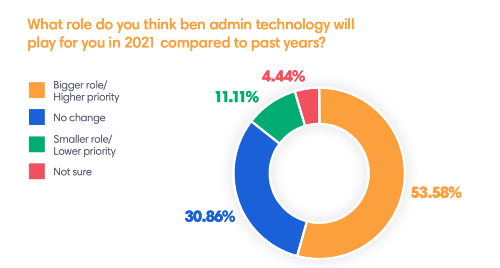 graphic on the role ben admin technology will play in 2021