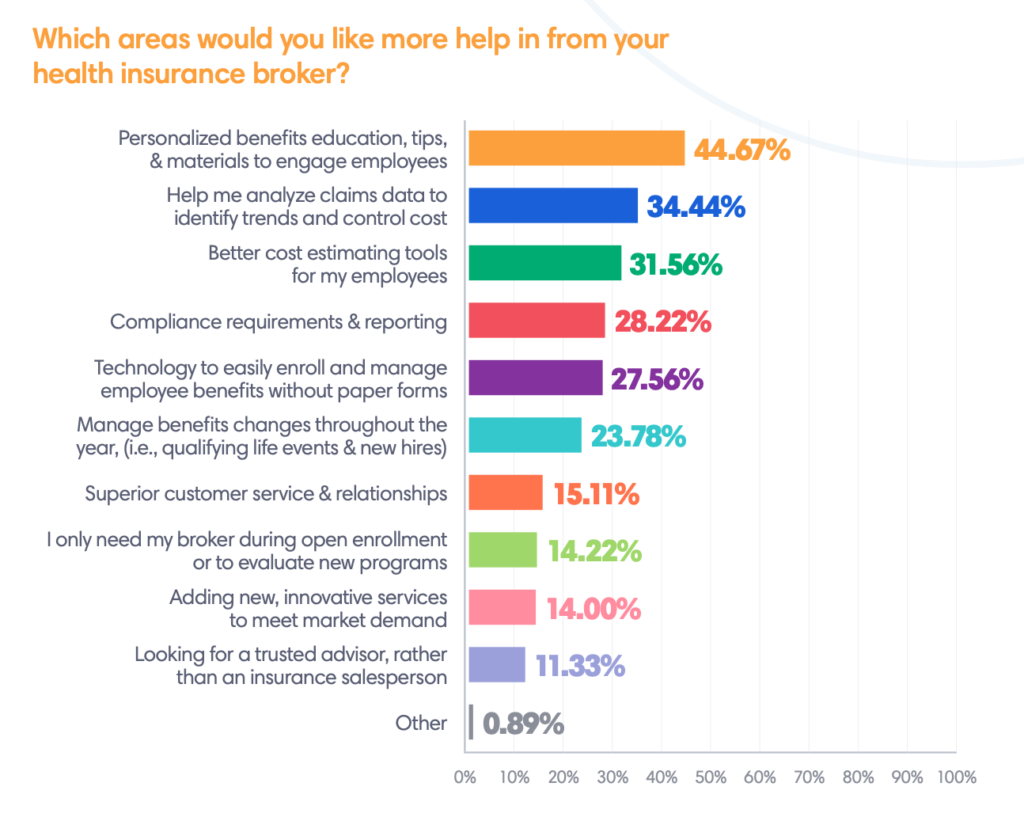 Which areas would you like more help in from your health insurance broker?